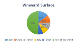 Graph by YourWineEstate, source:OIV, 2016